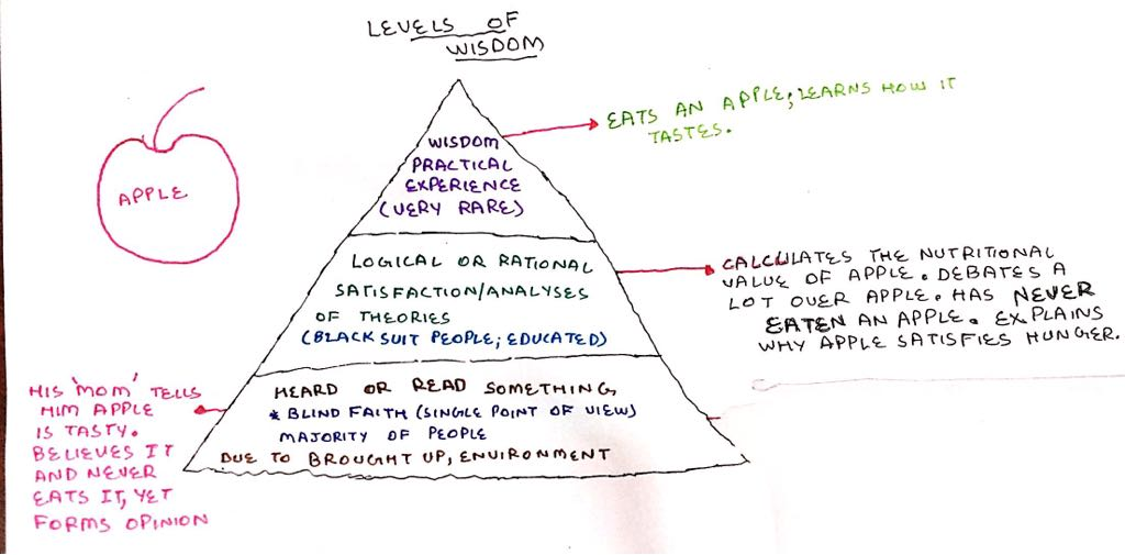 Levels of wisdom.jpg